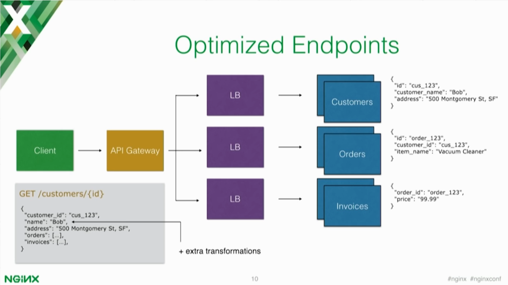 Optimized endpoints add additional functionality to your API gateway and load balancing of microservices [presentation by Marco Palladino, CTO at Mashape.com at nginx.conf 2016]
