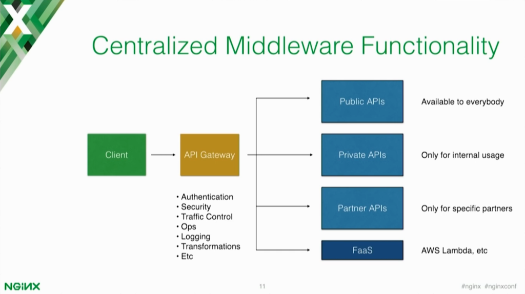 Centralized middleware functionality adds authentication, security, traffic control, and logging to your microservices [presentation by Marco Palladino, CTO at Mashape.com at nginx.conf 2016]
