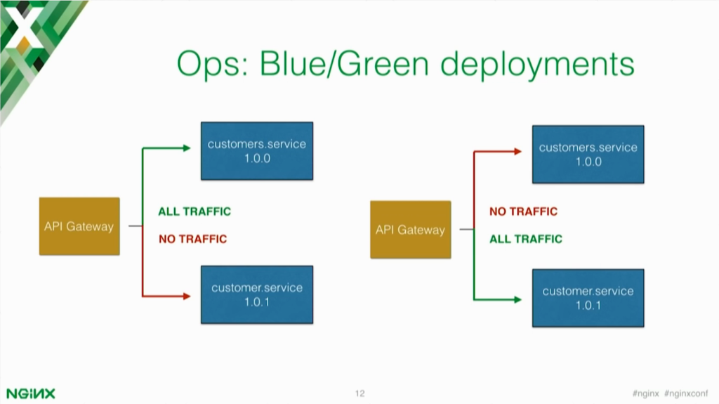Blue/green deployment helps to switch between versions of your microservices applications slowly and with minimal headache [presentation by Marco Palladino, CTO at Mashape.com at nginx.conf 2016]