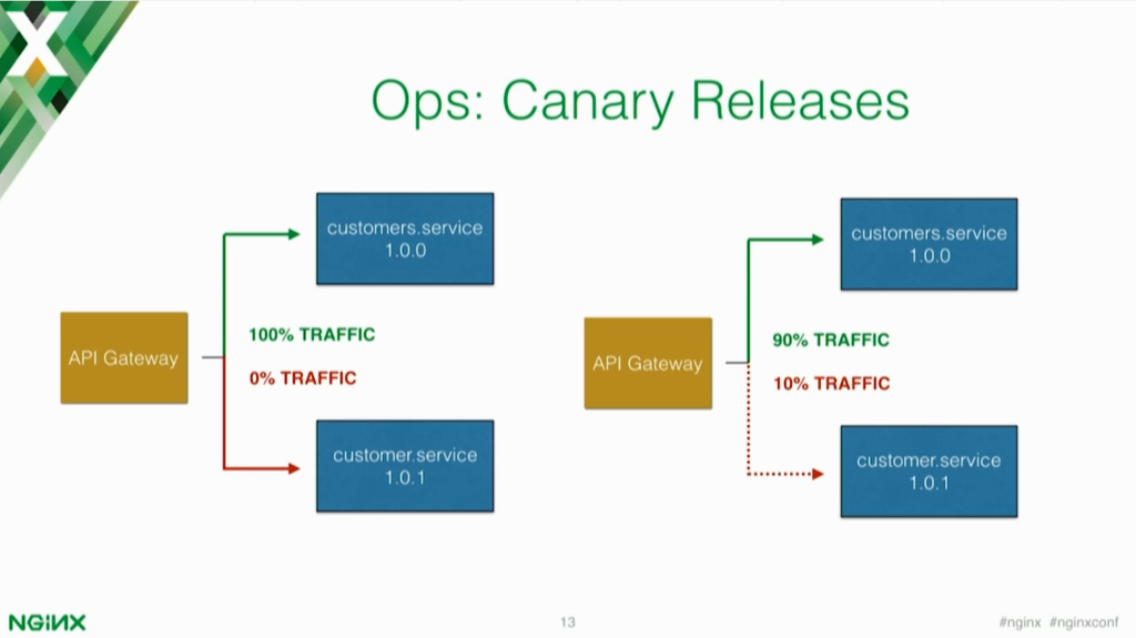 Canary releases allow you to release the new version of your microservices application to a small subset of users for testing [presentation by Marco Palladino, CTO at Mashape.com at nginx.conf 2016]