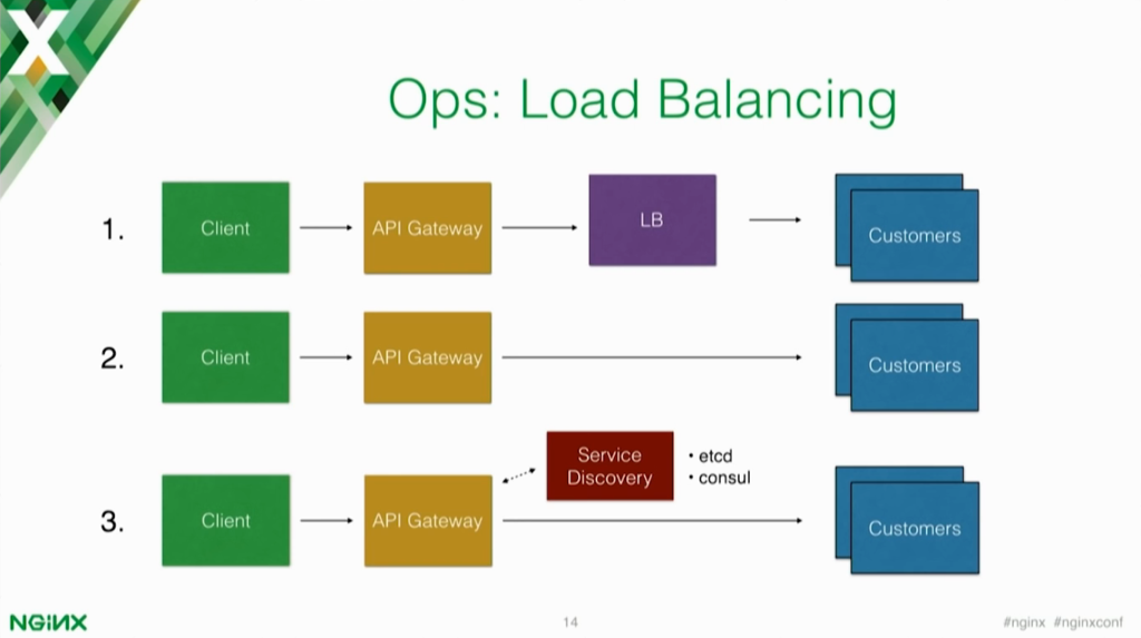 An API gateway can serve as a load balancer that knows where all services are located and their addresses [presentation by Marco Palladino, CTO at Mashape.com at nginx.conf 2016]