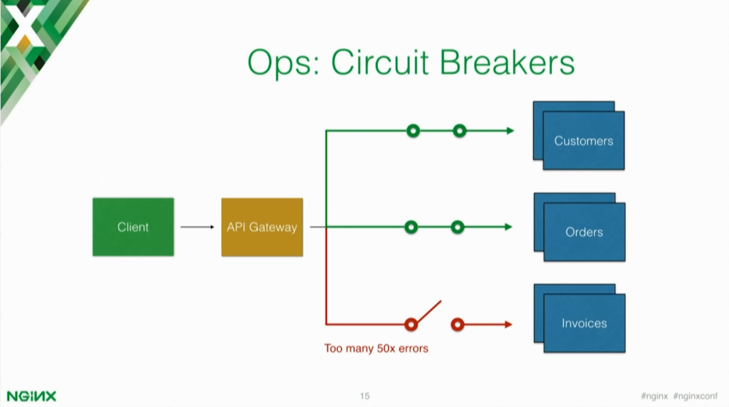 Circuit breakers allow you to close the connection to an element of your microservices application if there are too many errors [presentation by Marco Palladino, CTO at Mashape.com at nginx.conf 2016]