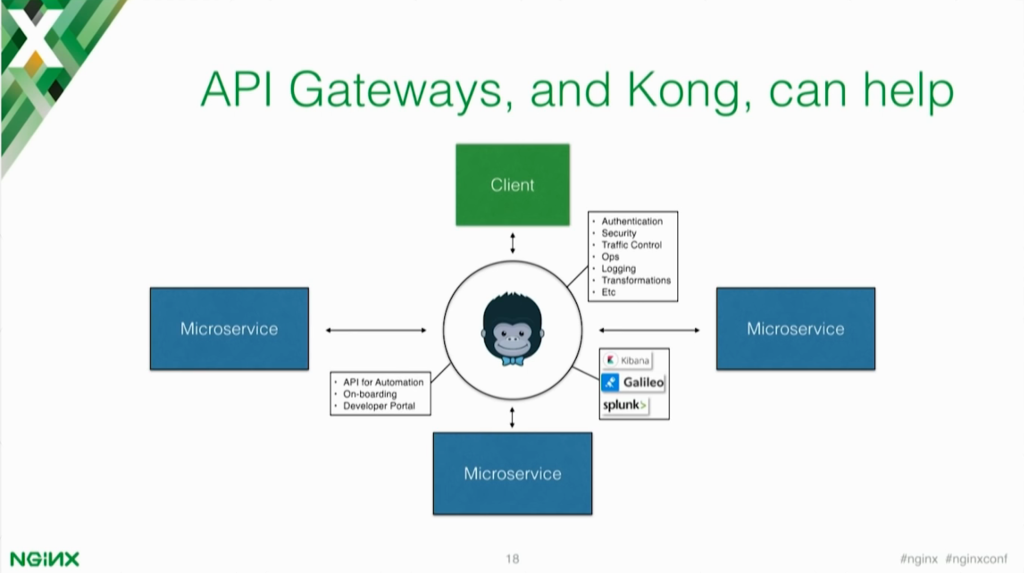 API gateways and Kong can help organize, maintain and deploy your microservices application [presentation by Marco Palladino, CTO at Mashape.com at nginx.conf 2016]