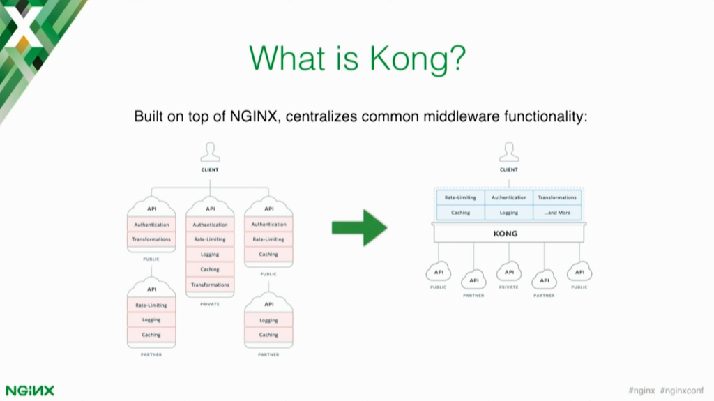 Kong centralizes common middleware functionality for your microservices application [presentation by Marco Palladino, CTO at Mashape.com at nginx.conf 2016]