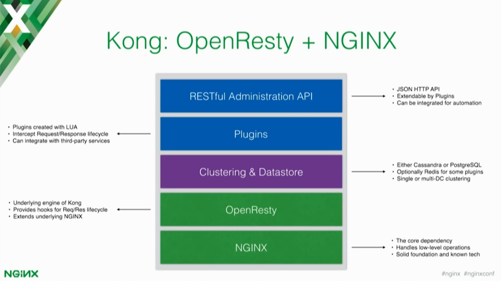 Kong is an OpenResty application that runs on top of NGINX [presentation by Marco Palladino, CTO at Mashape.com at nginx.conf 2016]