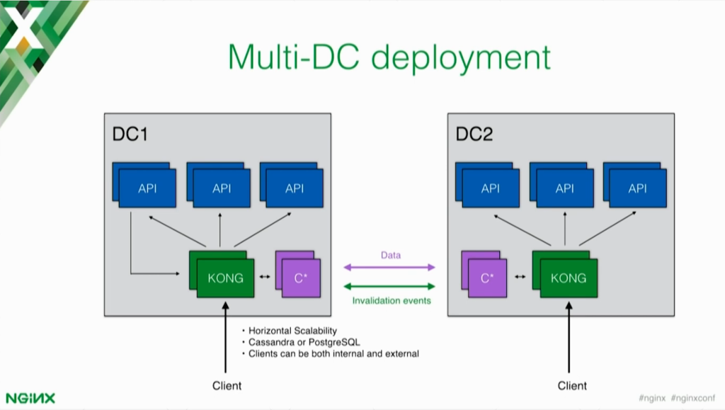 Multi-DC deployments allow Kong and your microservices application to be scaled horizontally [presentation by Marco Palladino, CTO at Mashape.com at nginx.conf 2016]