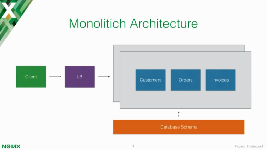 Monolithic architectures vs. microservices architectures [presentation by Marco Palladino, CTO at Mashape.com at nginx.conf 2016]