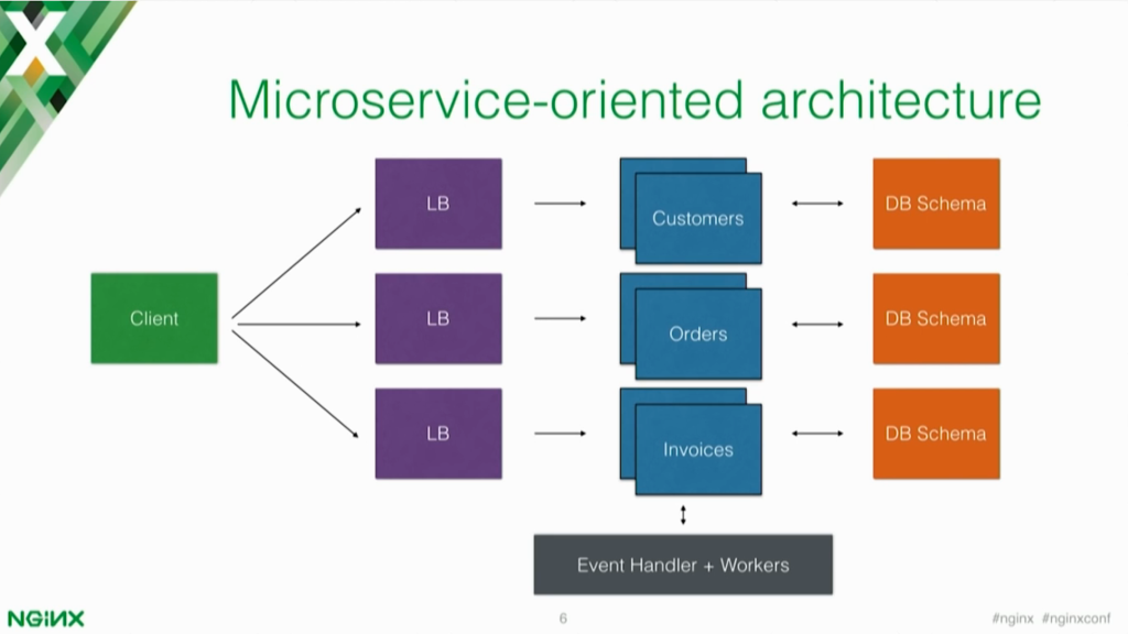 Why Use an API Gateway in Your Microservices Architecture?