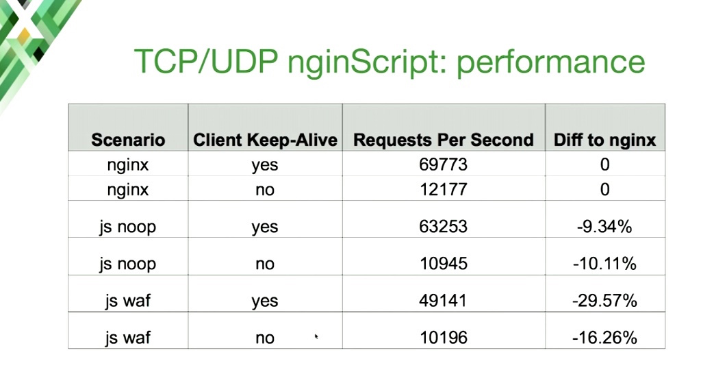 Enabling nginScript on an NGINX host acting as a TCP load balancer and UDP load balancer involves a performance hit of up to 30%
