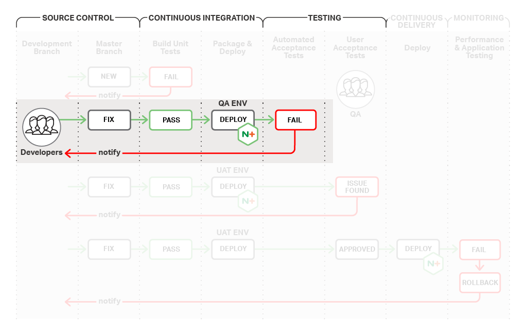 In the continuous integration stage of the CI/CD process, code committed to the master branch undergoes build unit tests