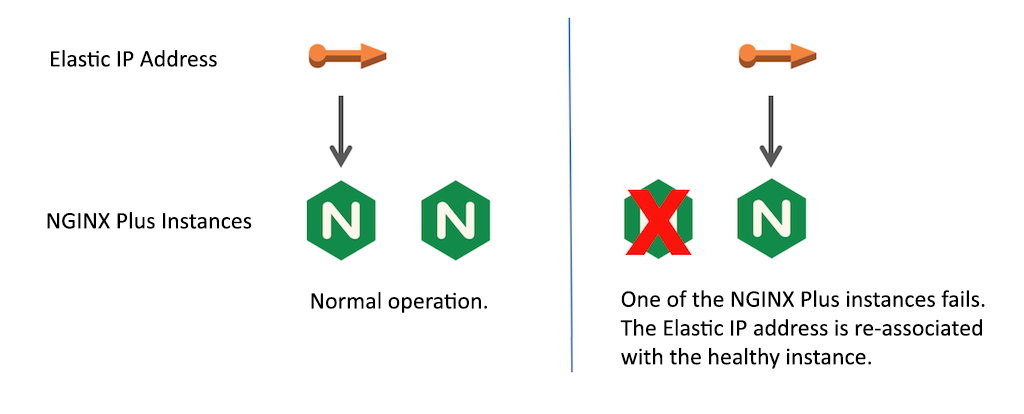 Deploying NGINX Plus as a Highly Available AWS Load Balancer