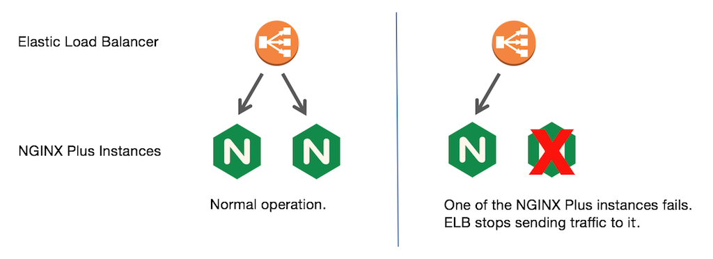 When you use the native AWS load balancer, ELB, for NGINX high availability, it is an active-active setup: traffic is routed to both NGINX Plus instances durning normal operation.
