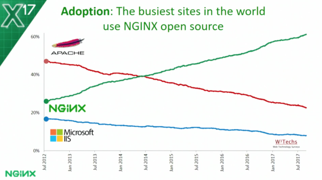 The Future of Open Source at NGINX - NGINX