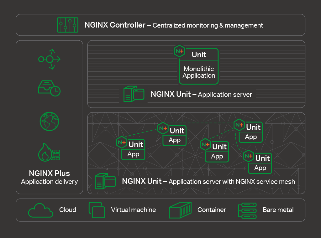 The NGINX Application Platform gives enterprises the tools they need to deliver applications with performance,  reliability, security, and scale