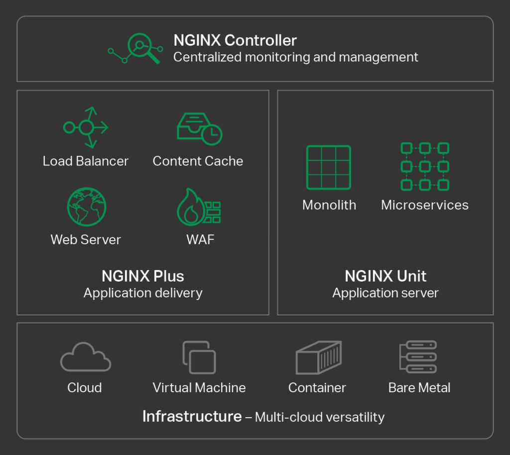 Introducing The Nginx Application Platform