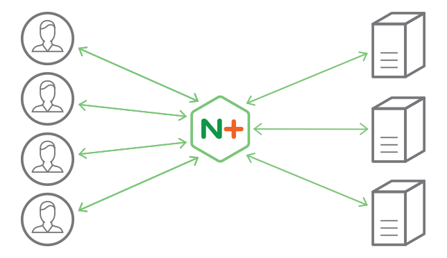 NGINX Load Balancer