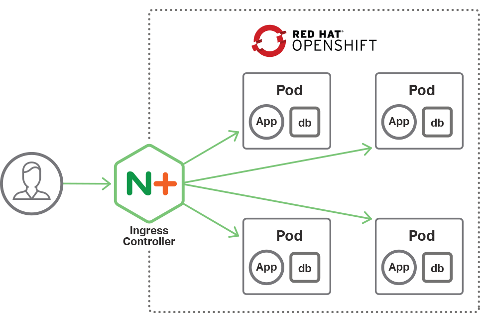 Nginx Partner Red Hat Joint Solutions