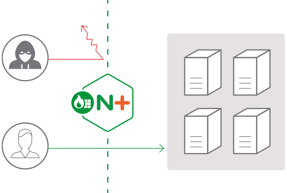 NGINX WAF diagram