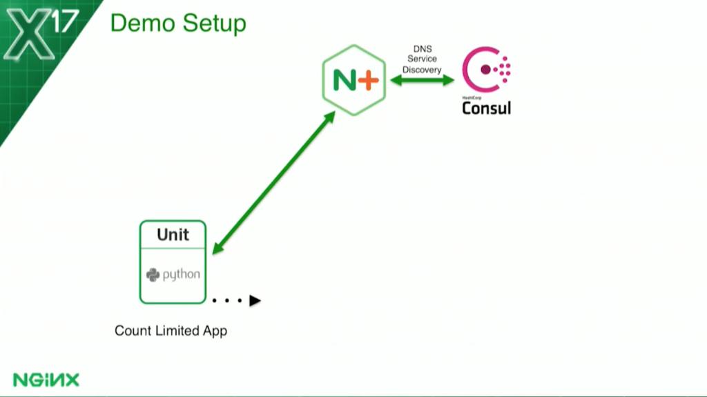 Fun with health checks using nginx plus and docker for Consul mysql health check