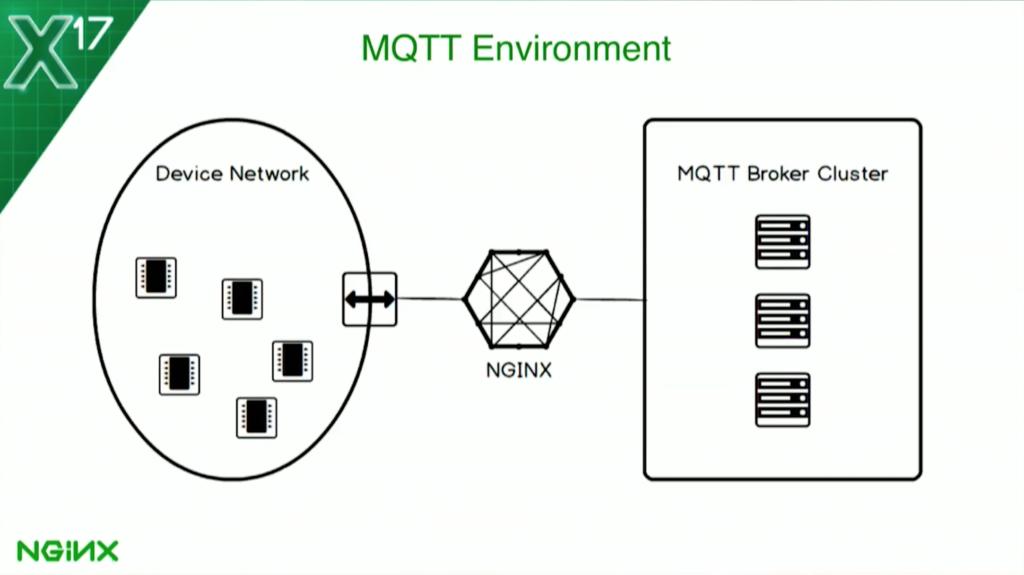 NGINX and IoT: Adding Protocol Awareness for MQTT - DZone IoT