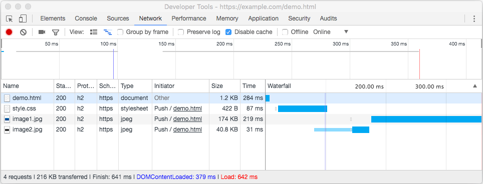 Screenshot of Chrome developer tool 'Network' tab, showing that HTTP/2 server push was used to send three resources