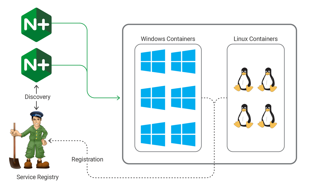 EPAM's microservice architecture uses NGINX Plus