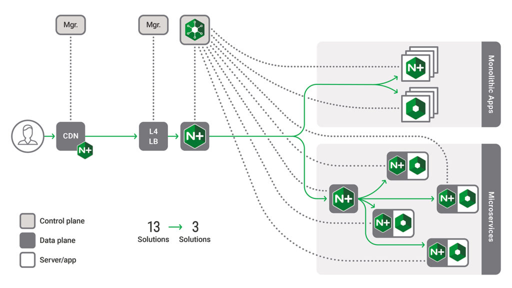 Reduce complexity with the NGINX Application Platform
