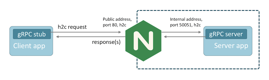 NGINX proxying gRPC traffic