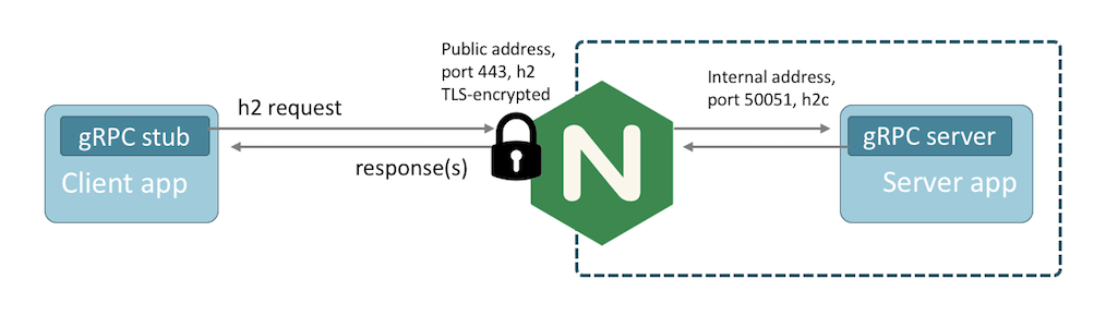 gRPC request-response flow, TLS-encrypted, with NGINX as the proxy