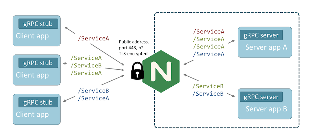 NGINX routes and load balances gRPC traffic to multiple services from a single endpoint