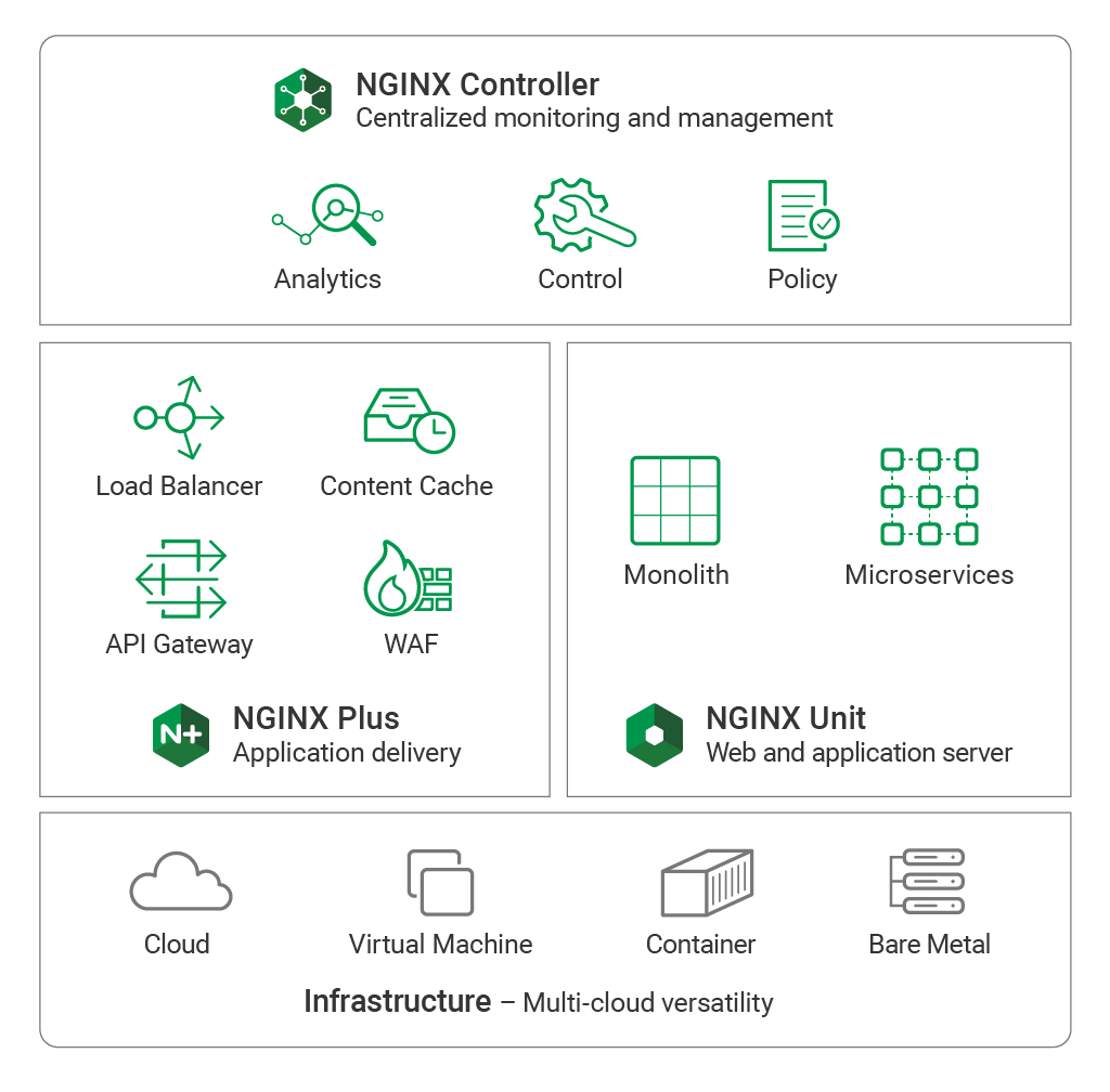 NGINX Application Platform for microservices and monolithic applications with NGINX Controller, NGINX Plus, and NGINX Unit