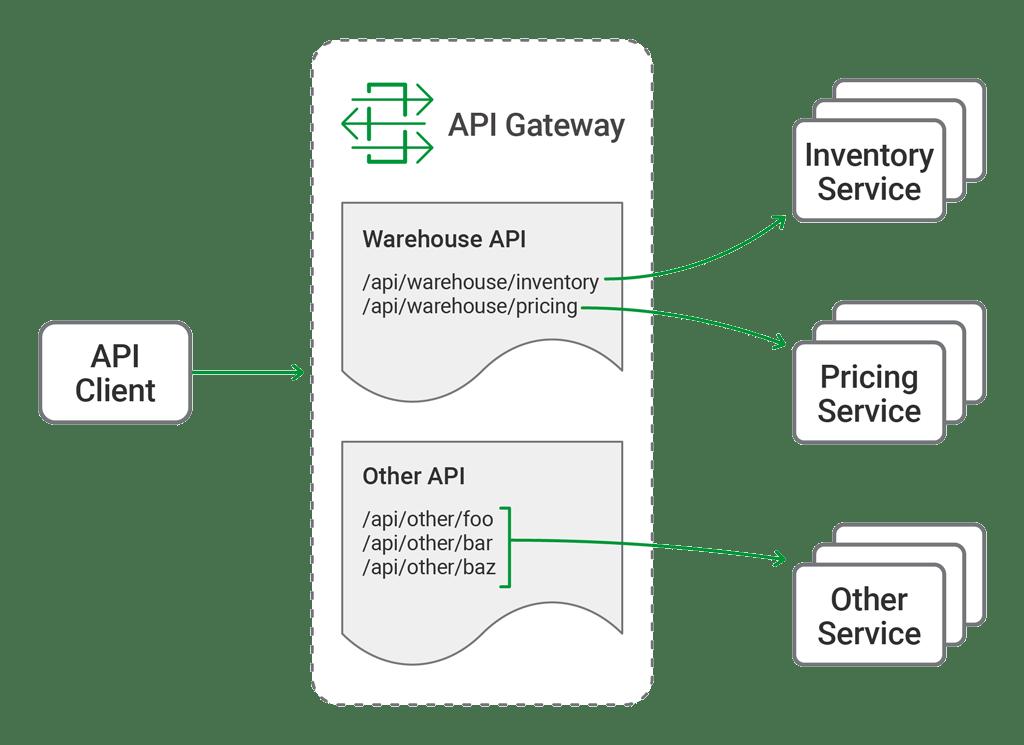 Deploying NGINX Plus as an API Gateway, Part 1 - NGINX