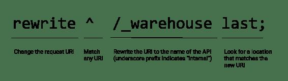 Deploying NGINX Plus as an API Gateway, Part 1 - NGINX - DZone