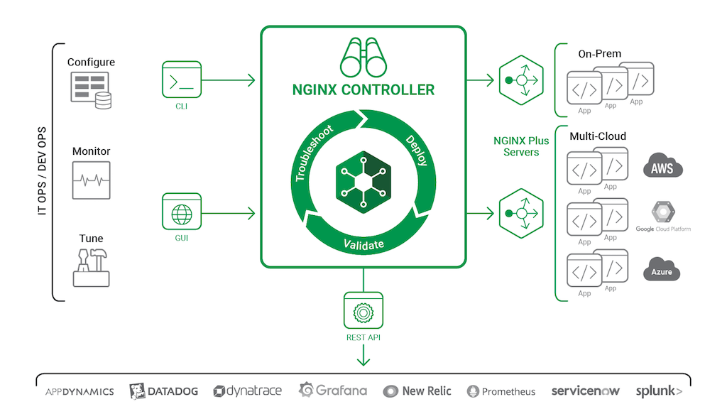 NGINX Controller manages apps and microservices in containers at scale