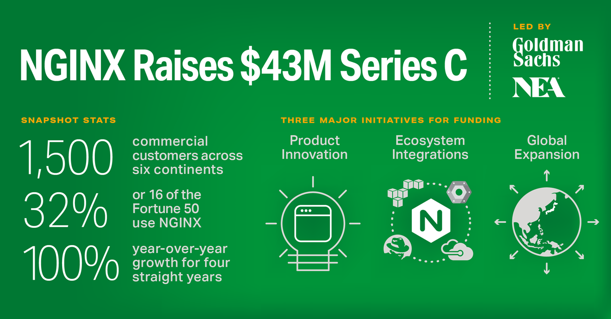 NGINX Raises $43M Series C Round