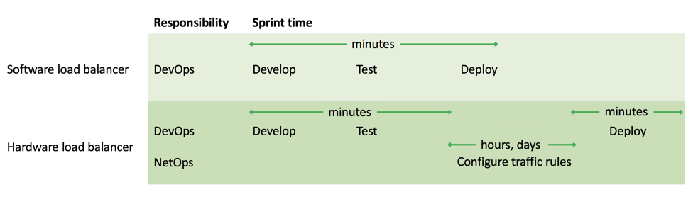 Software load balancing supports agile sprints; hardware load balancing injects hours or days of delay