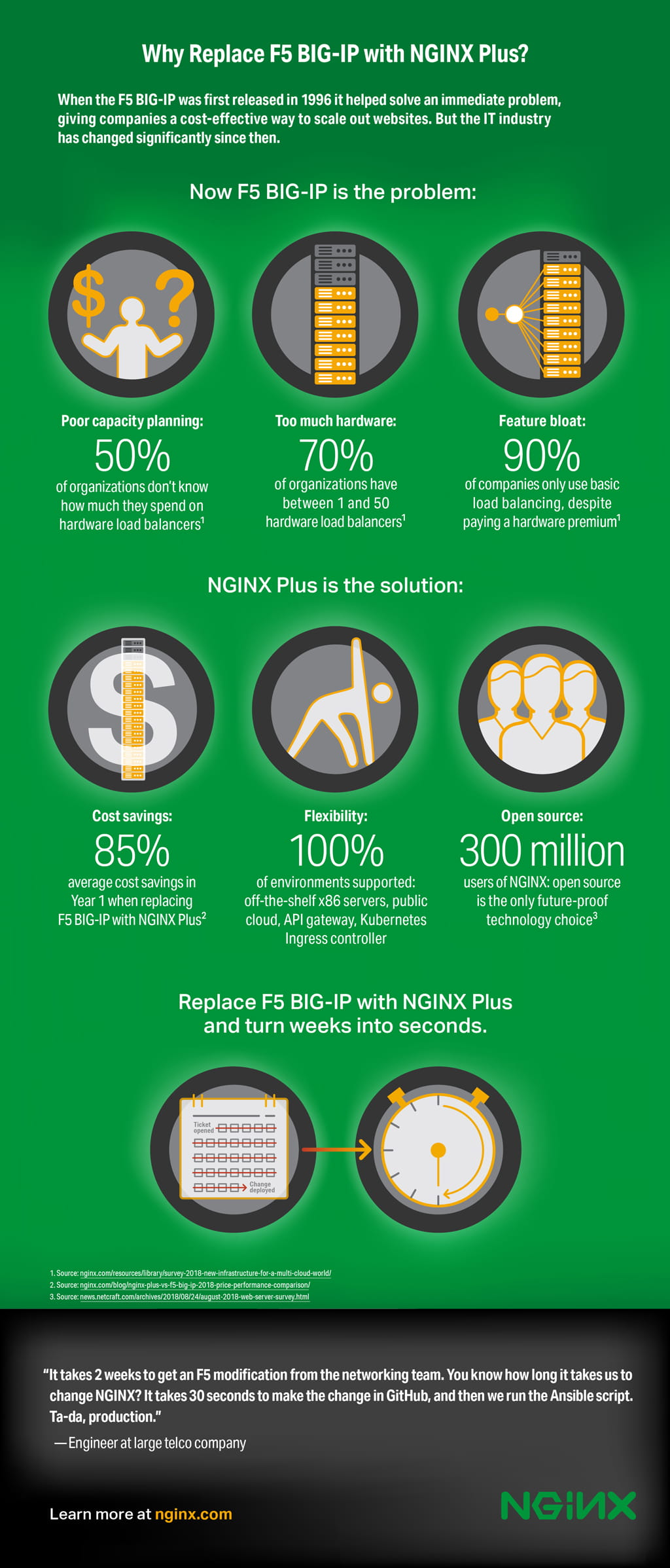 Infographic Why Replace F5 Big Ip With Nginx Plus