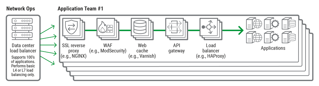 Consolidating your API gateway and load balancer with NGINX - WhaTech